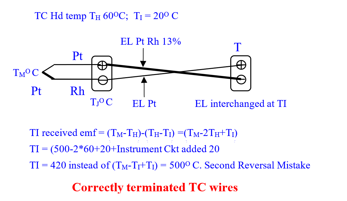 Correctly terminated Thermocouple (TC) wires