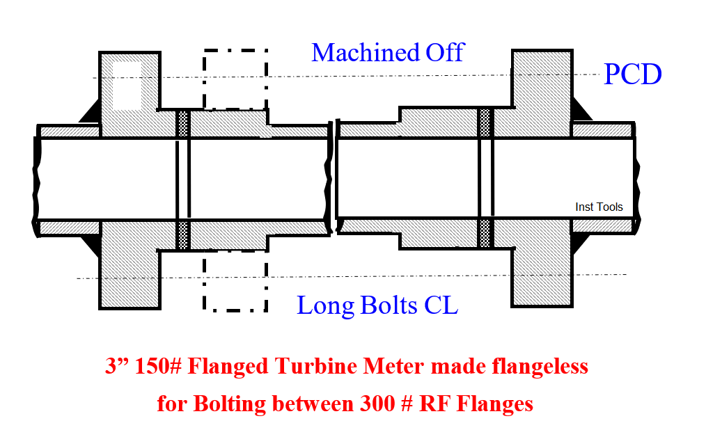 Flanged Turbine Meter made flangeless for Bolting