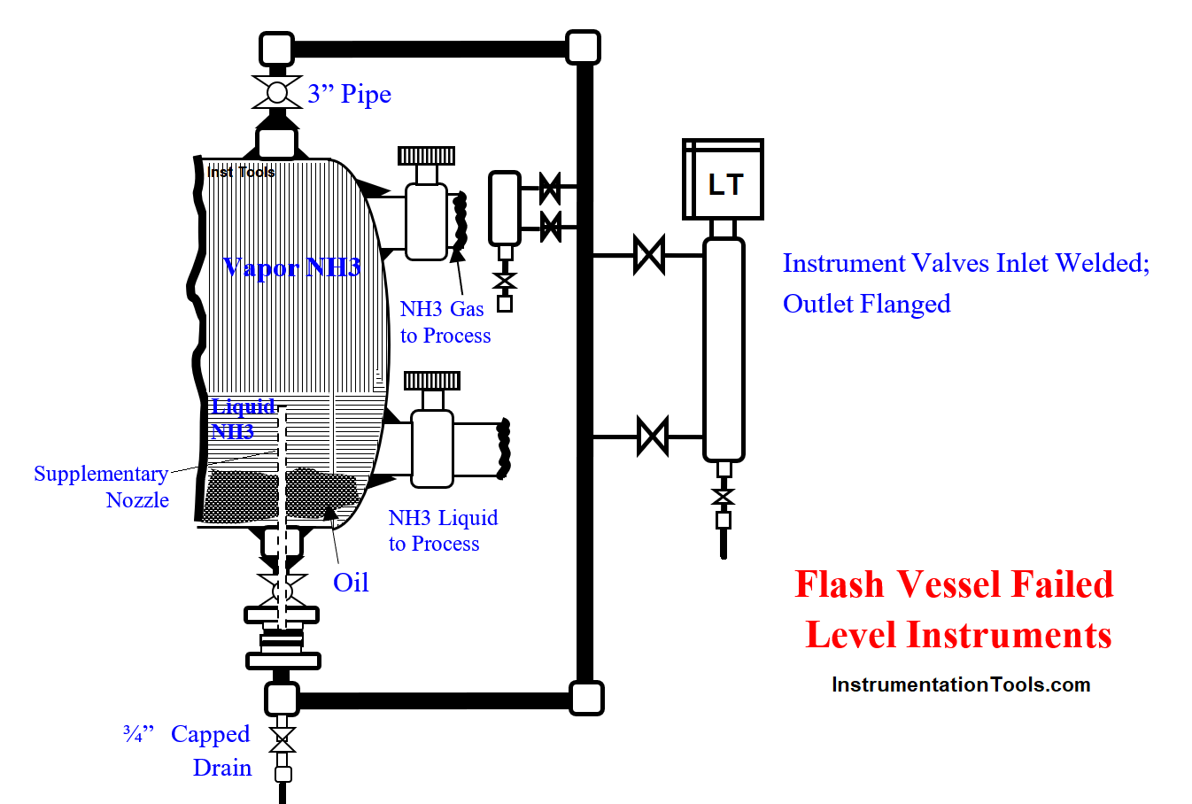 Flash Vessel All Level Instruments Stopped Working