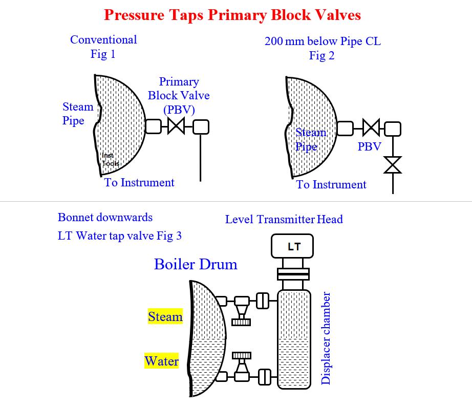 Instrument Steam Pressure Taps Valves Glands and Bonnets Leaks