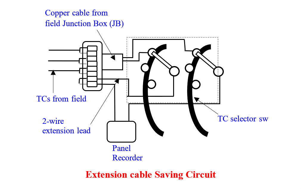 Thermocouple Extension Lead Problem