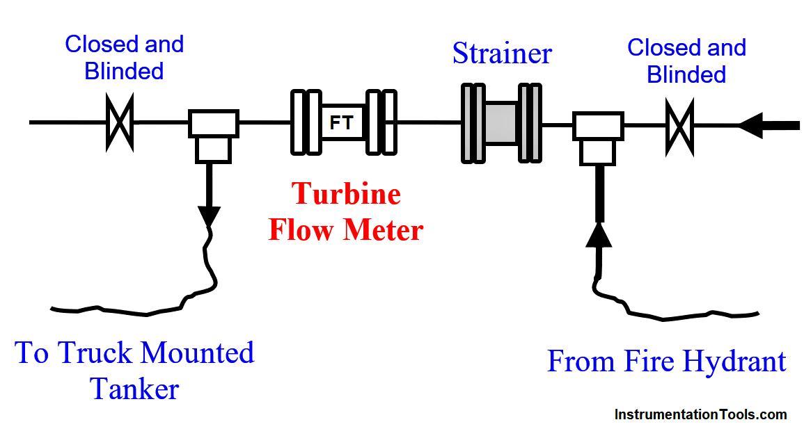 Turbine Flow Meter (TFM) Field Calibration