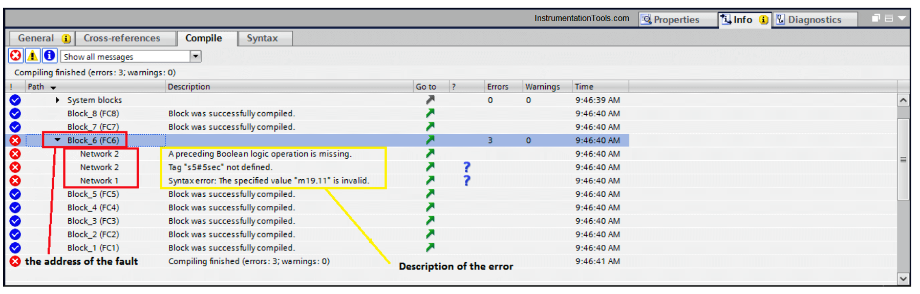 Types of Software Faults in a PLC