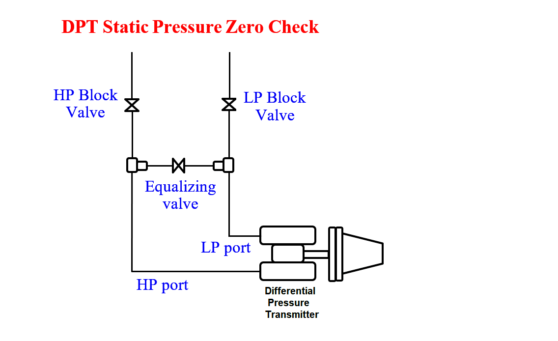 Unstable & Drifting Values of Differential Pressure Transmitter