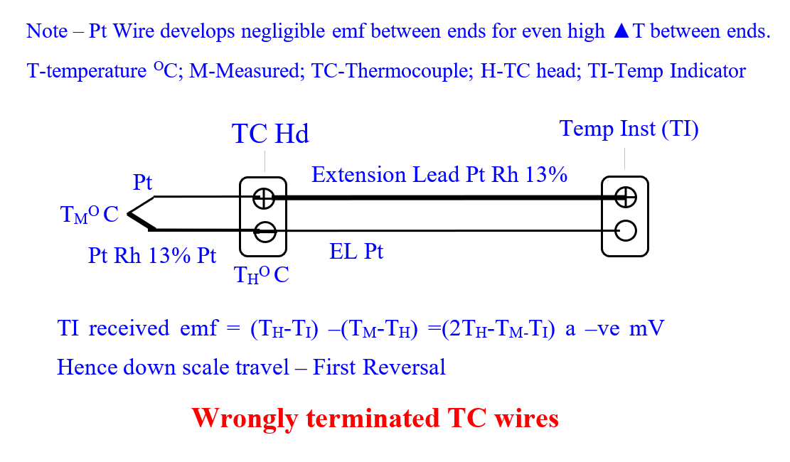 Wrongly terminated Thermocouple (TC) wires