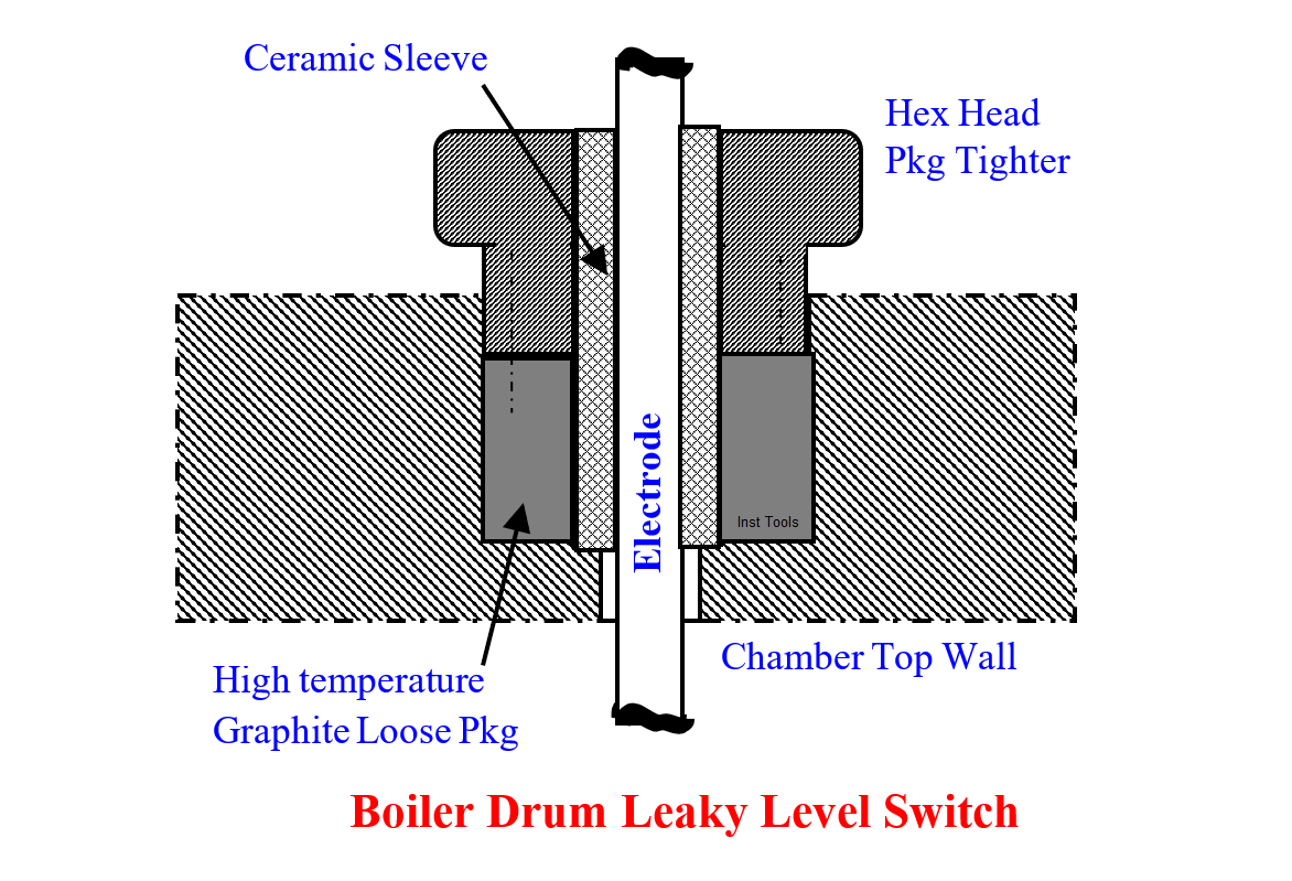 Leaky Boiler Drum Level Switch