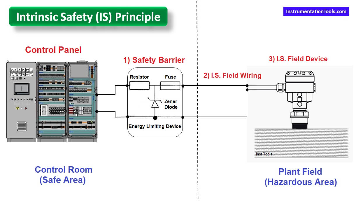 Safety Barrier in DCS PLC System